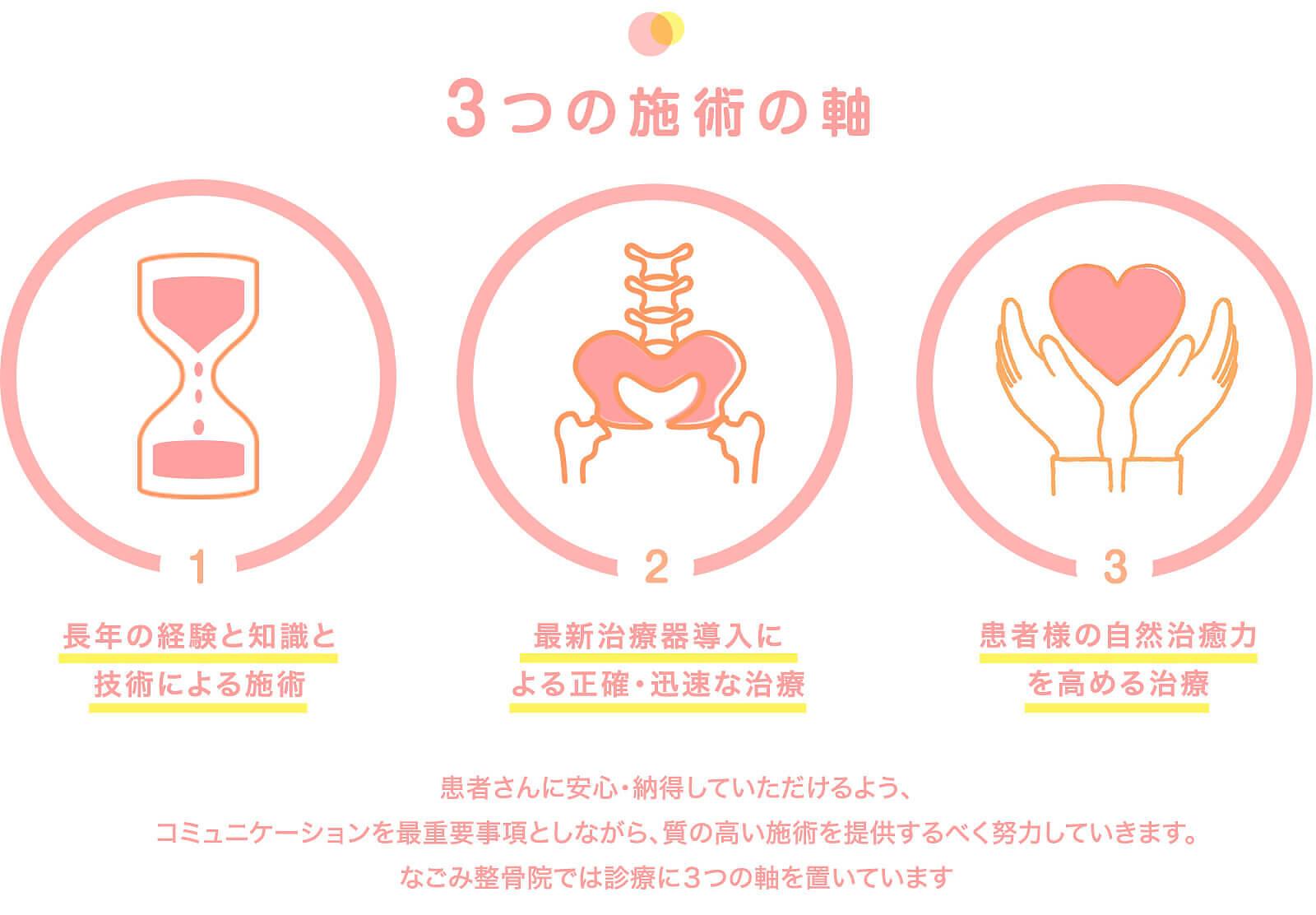 3つの背術の軸